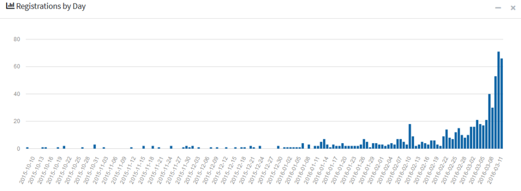 Registrations by day graph
